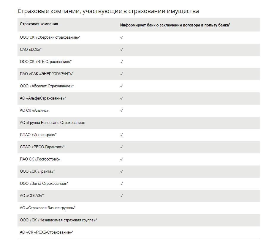 Сайт сбербанка список страховых компаний сайт компании единство