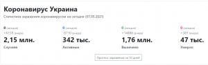 статистика коронавируса в Украине май