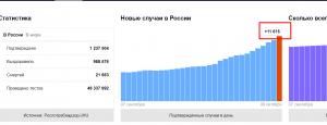 статистика коронавируса в России в октябре