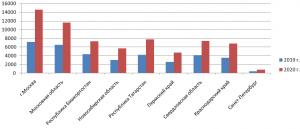 сравнение выдачи ипотеки в 2019 и 2020 году по регионам диаграмма