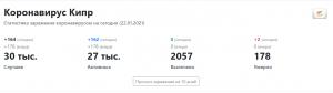 статистика коронавируса на Кипре 2021