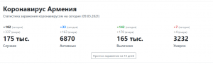 статистика коронавируса в Армении