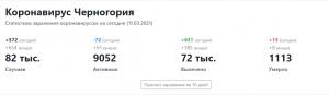 статистика коронавируса в Черногории