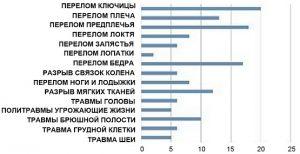 статистика травм мотоспорта
