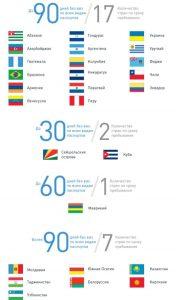откуда можно приехать в РФ без визы
